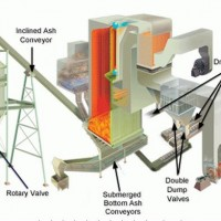 Explaining Ash Handling Systems for Biomass to Energy Boilers